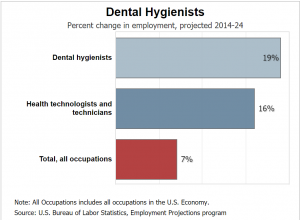Dental Hygienist as a Career Choice
